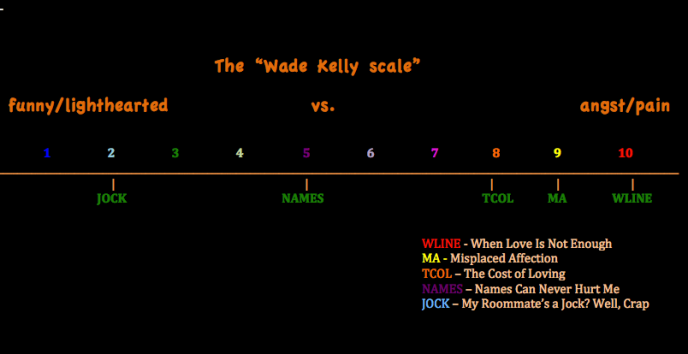 Wade Kelly scale_2014-08-19 at 10.36.30 AM